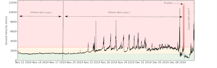 A graph showing the volcanic tremor over the last month in White Island.